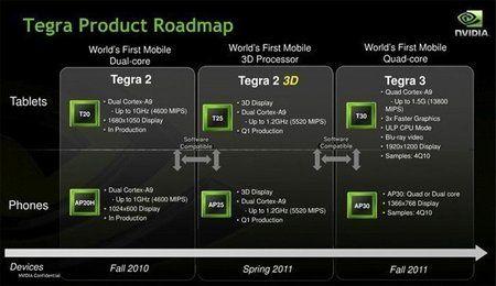 nvidia-tegra-roadmap-2011.jpg
