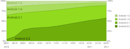 android-chart-januar-2011-2.png