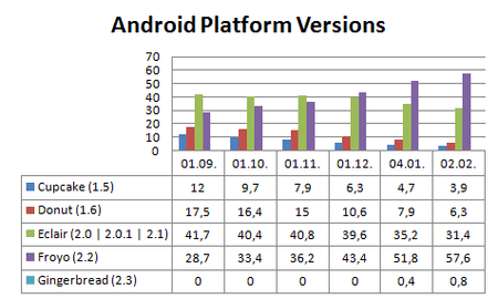 android_platform_versions_2011_02.png