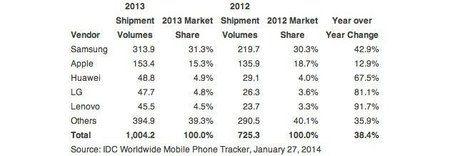 idc-smartphones-2013.jpg