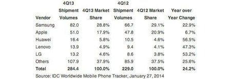 idc-smartphones-q4-2013.jpg