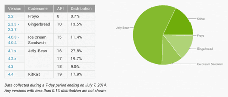 android-distribution-2014-07-600x256.png