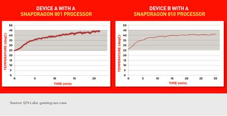 Snapdragon-810-overheating-2.png