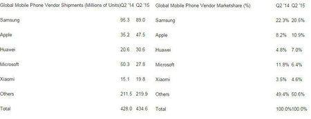 global-sales-figures-q2-15.jpg