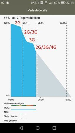 151105 Huawei P8 Lite Akkuverbrauch.jpg