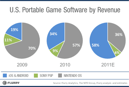 Chart_USportableGameRevenue_MarketShare_2009-2011-resized-600.png