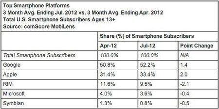 comscore-july-2012-market-share-1.jpg