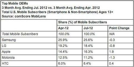 comscore-july-2012-market-share-2.jpg