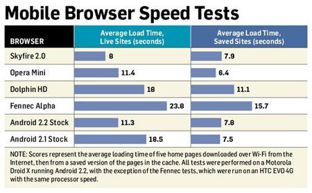 browser-speed-2010-09-29.jpg