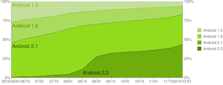 android-chart-dez-2010-2.png
