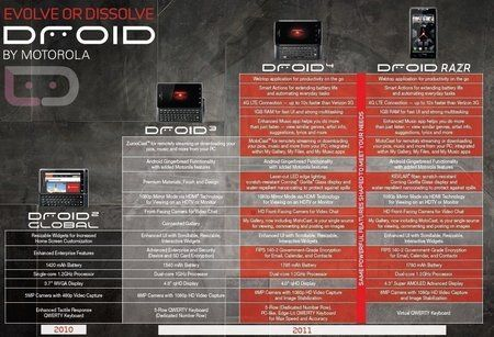 droid4-evolution.jpg