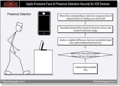 apple-face-detection-patent-550x399.jpg