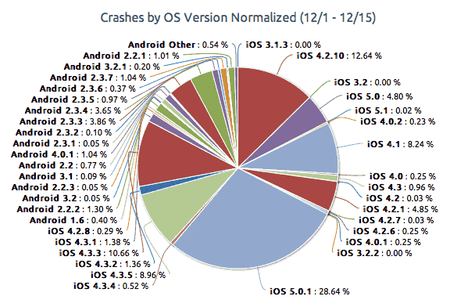 crashes-ios-android-1.png