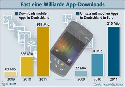 app-downloads-auf-rekordniveau-fast-1-milliarde-apps-in-2011.jpg