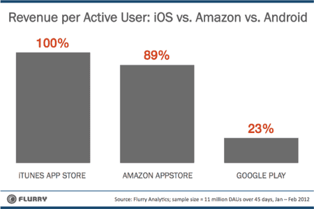 revenue-comparison-ios-vs-amzn-vs-android_updated.png