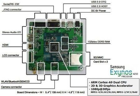 linaro-and-samsung-roll-out-exynos-based-origen-development-board-for_v-nnm_0.jpg