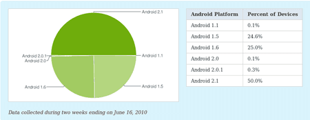 chart-android-hilfe.de.png